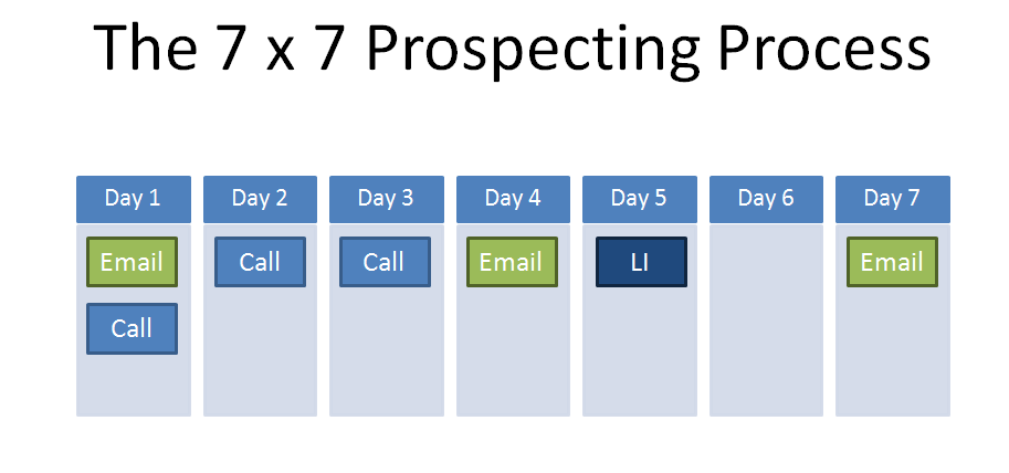 The 7x7 Prospecting Process