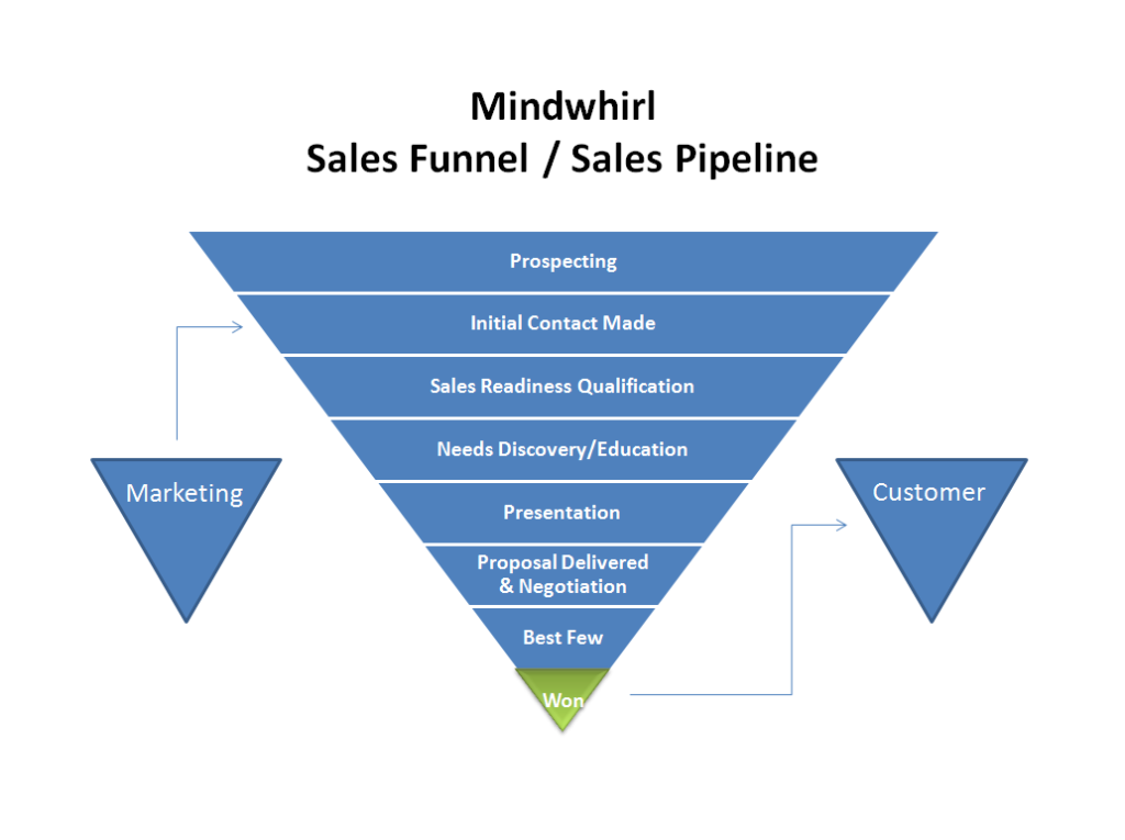 Mindwhirl Sales Funnel and Sales Pipeline